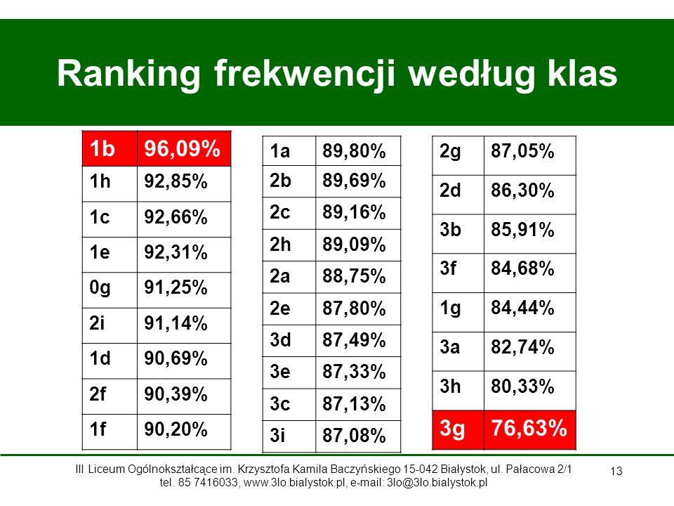 13 Ranking frekwencji według klas 1b96,09% 1h92,85% 1c92,66% 1e92,31% 0g91,25% 2i91,14% 1d90,69% 2f90,39% 1f90,20% 1a89,80% 2b89,69% 2c89,16% 2h89,09% 2a88,75% 2e87,80% 3d87,49% 3e87,33% 3c87,13% 3i87,08% 2g87,05% 2d86,30% 3b85,91% 3f84,68% 1g84,44% 3a82,74% 3h80,33% 3g76,63% III Liceum Ogólnokształcące im.