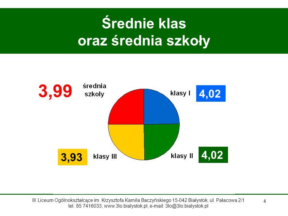 35 I semestr 2013/2014 Konkursy III Liceum Ogólnokształcące im.