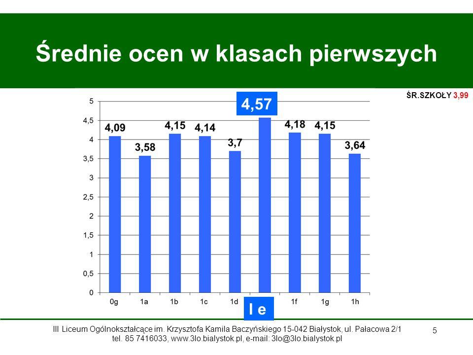 5 Średnie ocen w klasach pierwszych 4,57 I e ŚR.SZKOŁY 3,99 III Liceum Ogólnokształcące im.