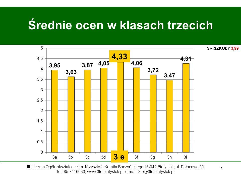 7 Średnie ocen w klasach trzecich 4,33 3 e ŚR.SZKOŁY 3,99 III Liceum Ogólnokształcące im.