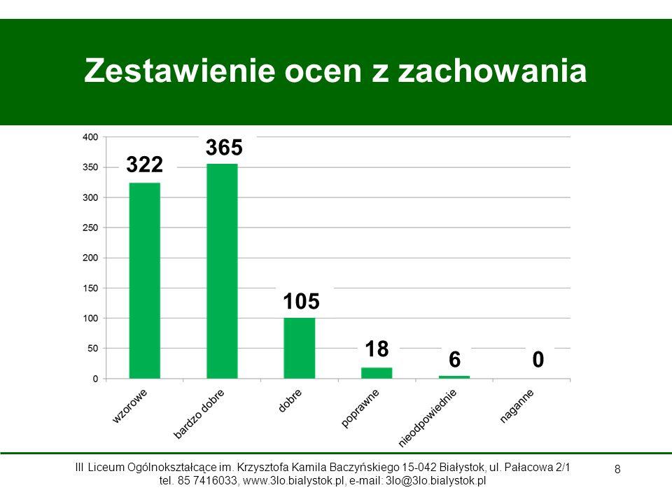 29 Stypendium Zarządu Województwa Podlaskiego Zuzanna Siemieniako z klasy II d otrzymuje stypendium w dziedzinie twórczości artystycznej III Liceum Ogólnokształcące im.