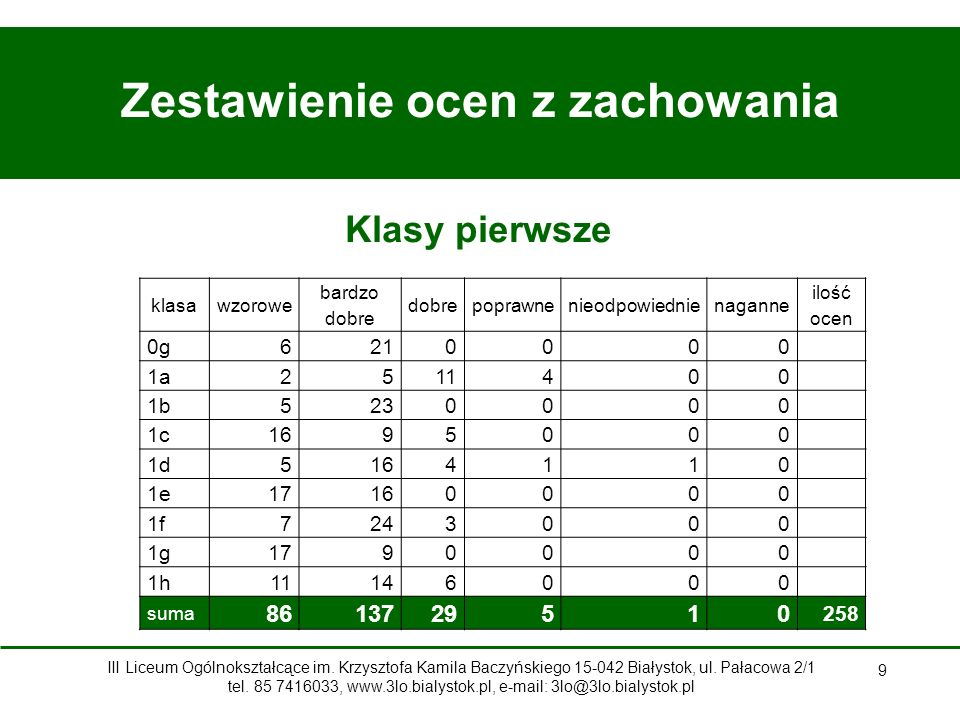 20 Stypendium Prezydenta Miasta Białegostoku za wyniki i osiągnięcia w nauce Justyna Czarnowicz – absolwentka Paweł Kaczmarski – kl.