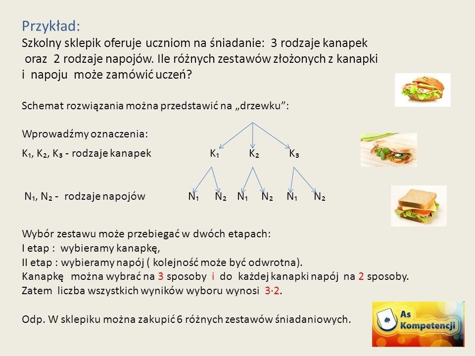 Przykład: Szkolny sklepik oferuje uczniom na śniadanie: 3 rodzaje kanapek oraz 2 rodzaje napojów.