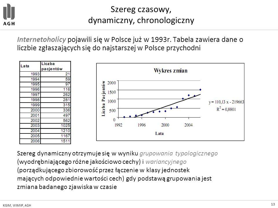 13 KISIM, WIMiIP, AGH Szereg czasowy, dynamiczny, chronologiczny Internetoholicy pojawili się w Polsce już w 1993r. Tabela zawiera dane o liczbie zgła
