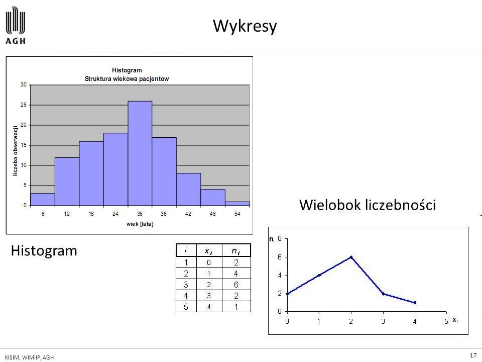 17 KISIM, WIMiIP, AGH Wykresy Wielobok liczebności Histogram