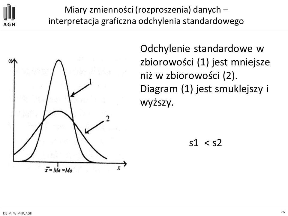 26 KISIM, WIMiIP, AGH Miary zmienności (rozproszenia) danych – interpretacja graficzna odchylenia standardowego Odchylenie standardowe w zbiorowości (