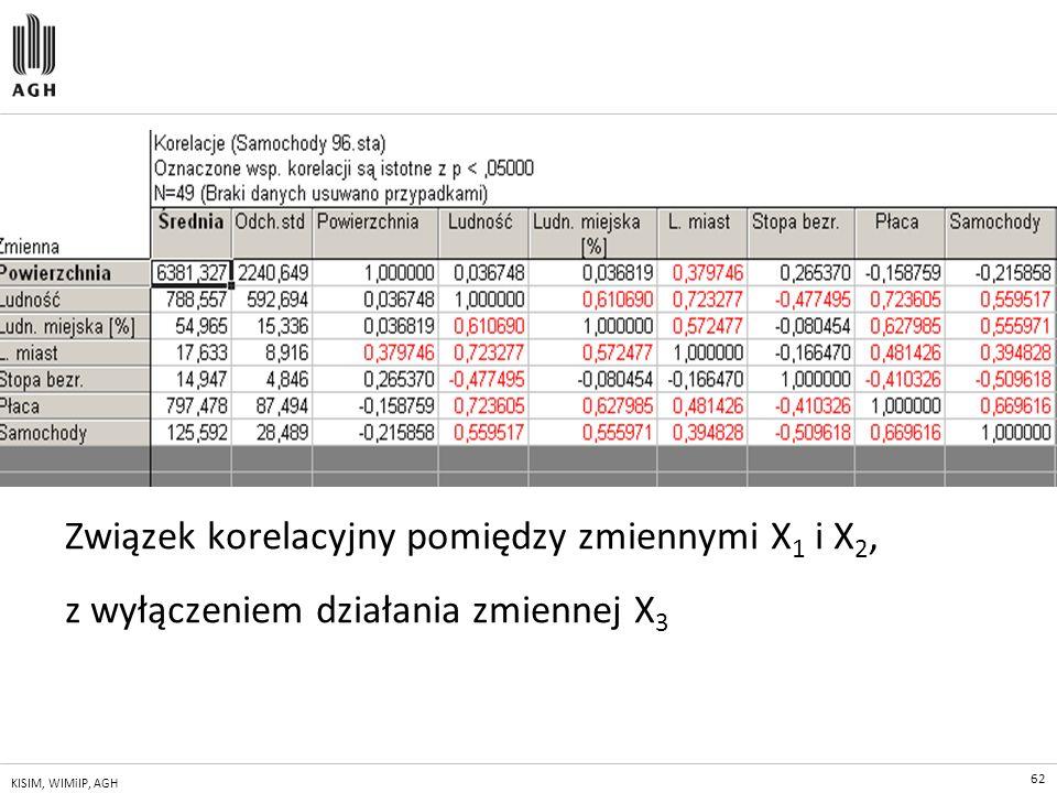 62 KISIM, WIMiIP, AGH Związek korelacyjny pomiędzy zmiennymi X 1 i X 2, z wyłączeniem działania zmiennej X 3