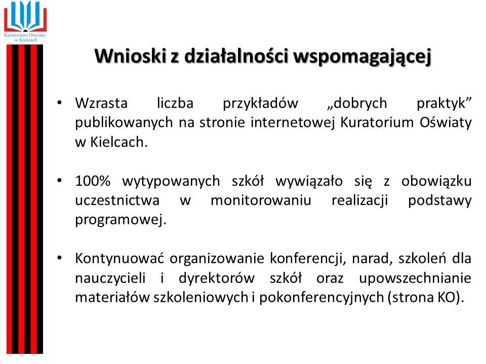 """Wnioski z działalności wspomagającej Wzrasta liczba przykładów """"dobrych praktyk publikowanych na stronie internetowej Kuratorium Oświaty w Kielcach."""