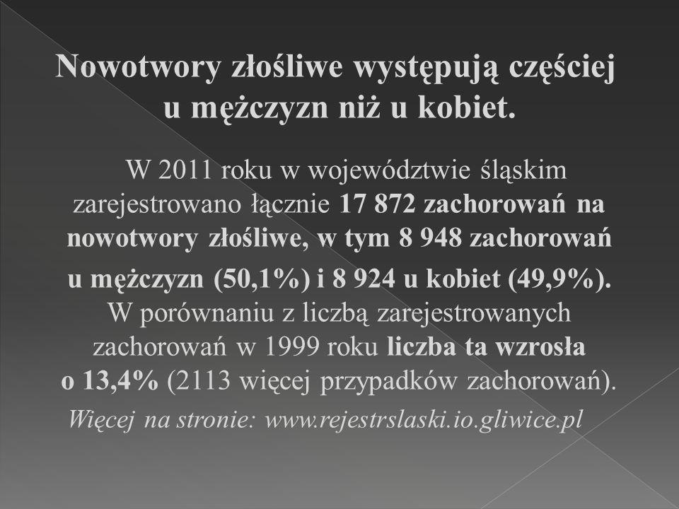 Nowotwory złośliwe występują częściej u mężczyzn niż u kobiet. W 2011 roku w województwie śląskim zarejestrowano łącznie 17 872 zachorowań na nowotwor