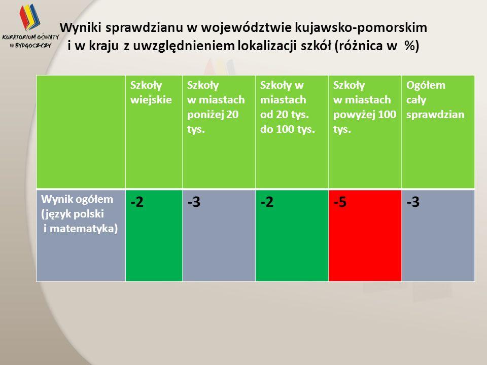 Wyniki sprawdzianu w województwie kujawsko-pomorskim i w kraju z uwzględnieniem lokalizacji szkół (różnica w %) Szkoły wiejskie Szkoły w miastach poni