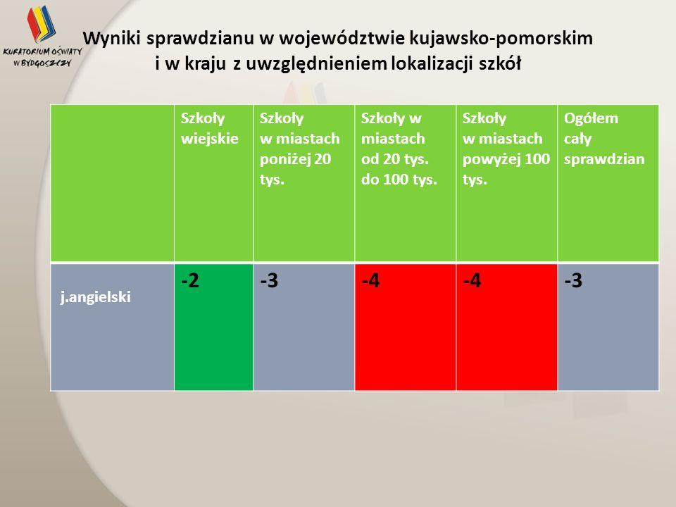 Wyniki sprawdzianu w województwie kujawsko-pomorskim i w kraju z uwzględnieniem lokalizacji szkół Szkoły wiejskie Szkoły w miastach poniżej 20 tys. Sz