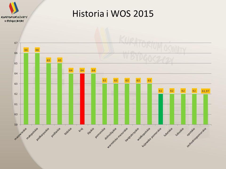 Historia i WOS 2015