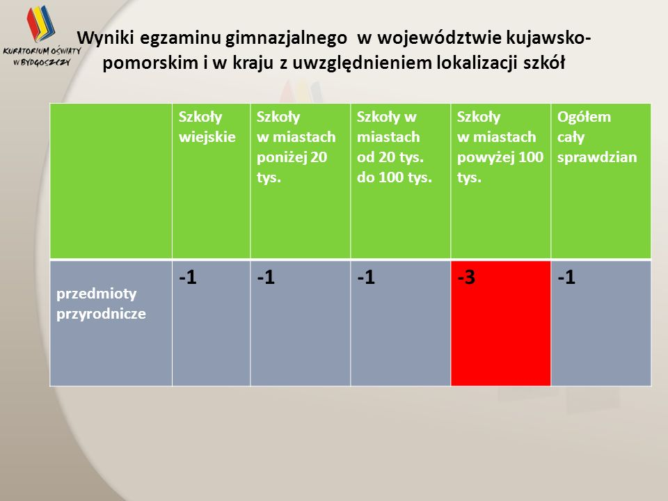 Wyniki egzaminu gimnazjalnego w województwie kujawsko- pomorskim i w kraju z uwzględnieniem lokalizacji szkół Szkoły wiejskie Szkoły w miastach poniże