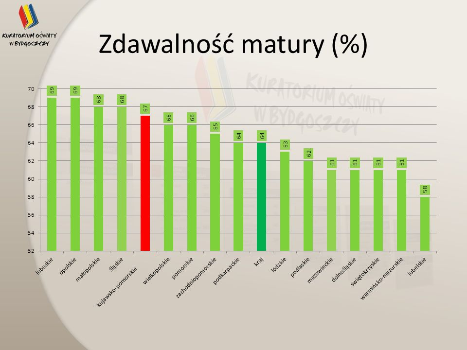 Zdawalność matury (%)