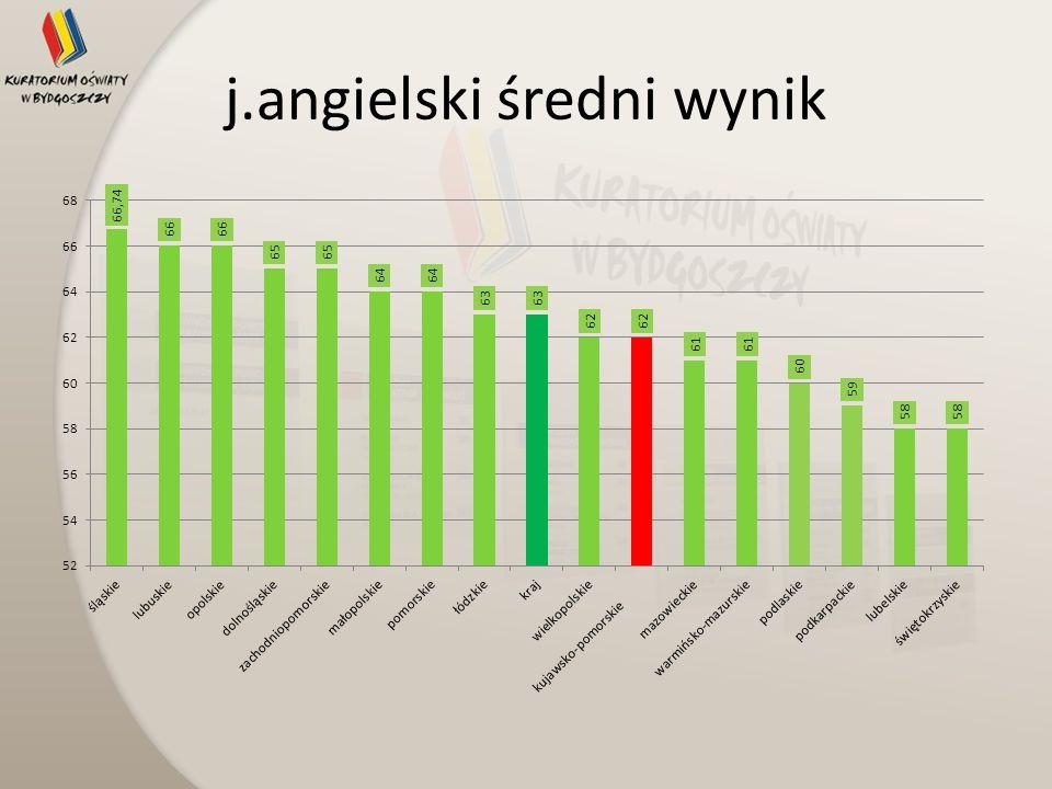 j.angielski średni wynik