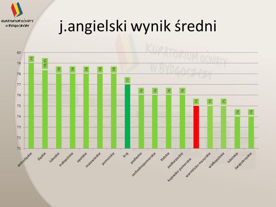 j.angielski wynik średni