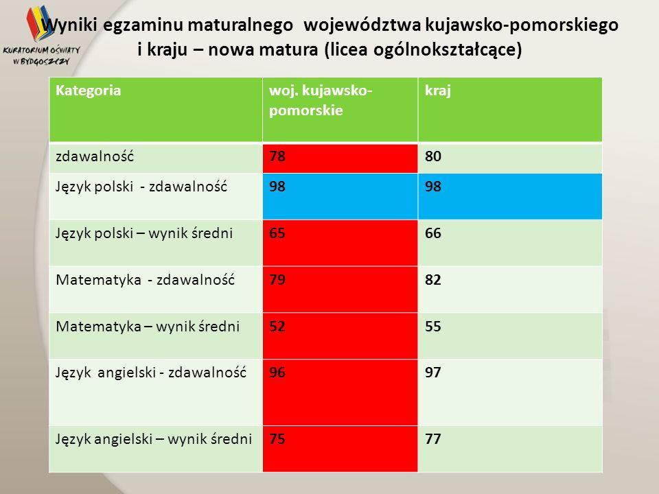 Wyniki egzaminu maturalnego województwa kujawsko-pomorskiego i kraju – nowa matura (licea ogólnokształcące) Kategoriawoj. kujawsko- pomorskie kraj zda