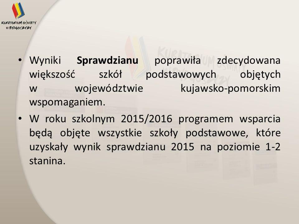 Wyniki Sprawdzianu poprawiła zdecydowana większość szkół podstawowych objętych w województwie kujawsko-pomorskim wspomaganiem. W roku szkolnym 2015/20
