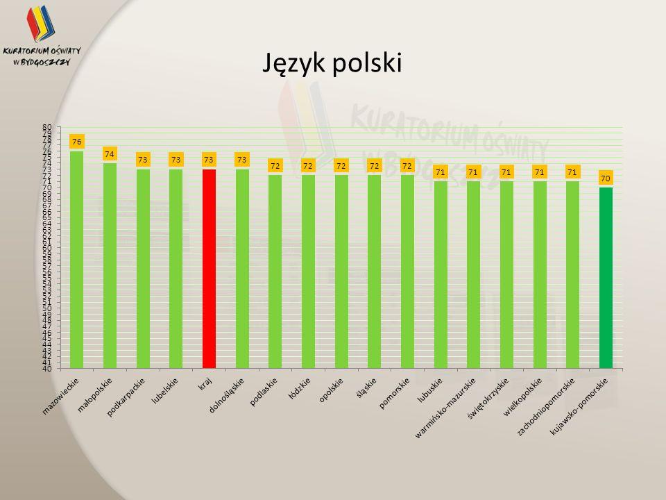 Wyniki egzaminu gimnazjalnego w województwie kujawsko- pomorskim i w kraju z uwzględnieniem lokalizacji szkół Szkoły wiejskie Szkoły w miastach poniżej 20 tys.
