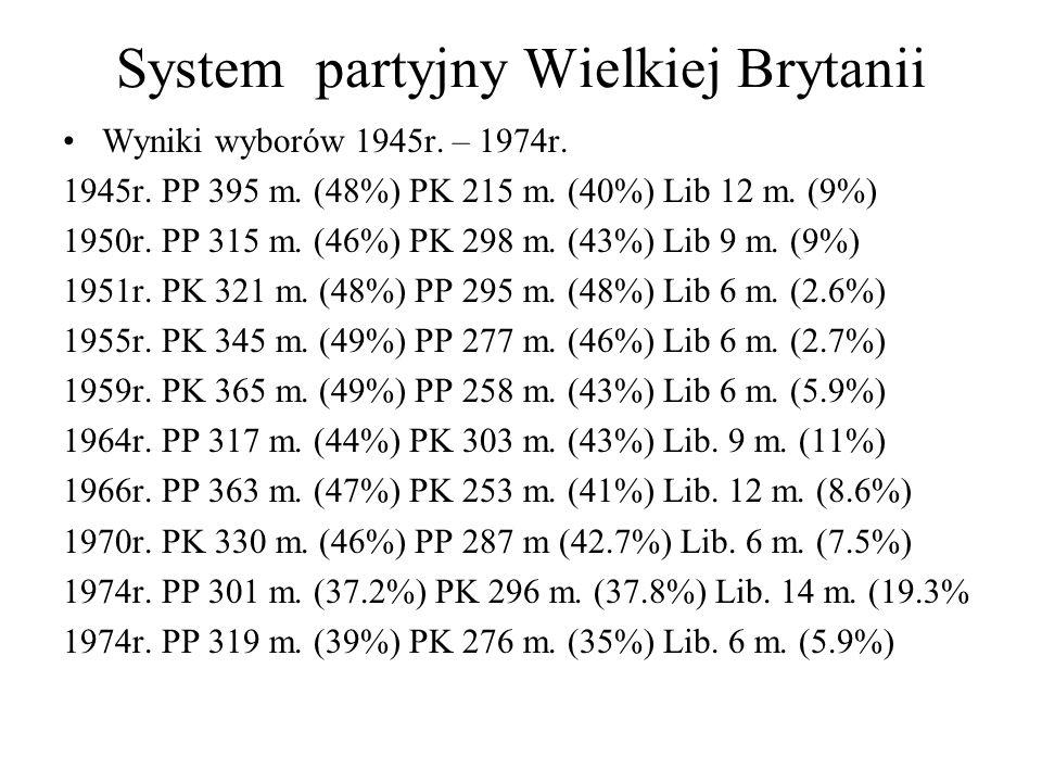 System partyjny Wielkiej Brytanii Wyniki wyborów 1945r.