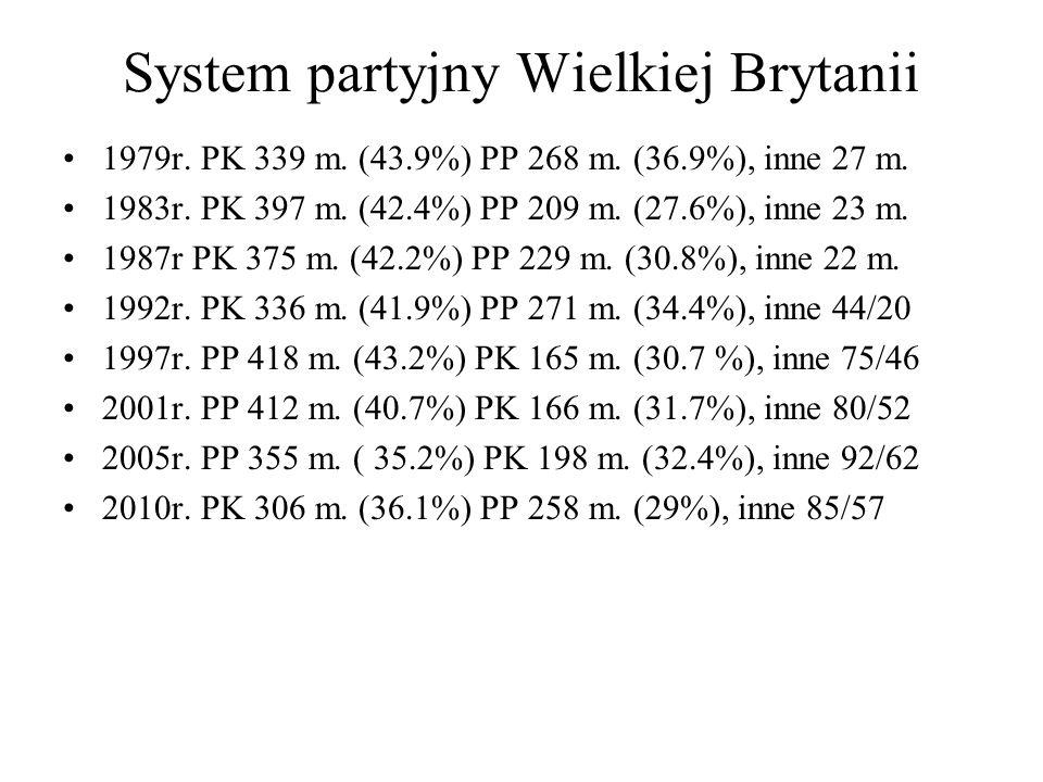 System partyjny Wielkiej Brytanii 1979r.PK 339 m.