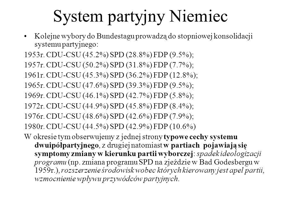 System partyjny Niemiec Kolejne wybory do Bundestagu prowadzą do stopniowej konsolidacji systemu partyjnego: 1953r.