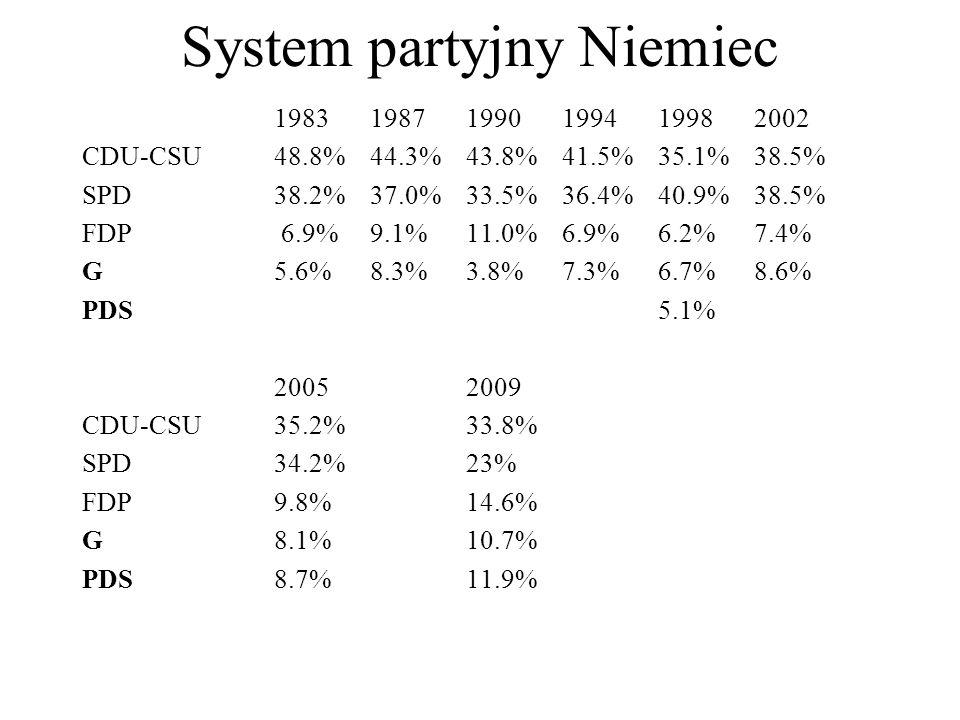 System partyjny Niemiec 198319871990199419982002 CDU-CSU48.8%44.3%43.8%41.5% 35.1%38.5% SPD 38.2%37.0%33.5%36.4%40.9%38.5% FDP 6.9%9.1%11.0%6.9%6.2%7.4% G 5.6%8.3%3.8%7.3%6.7%8.6% PDS5.1% 20052009 CDU-CSU35.2%33.8% SPD34.2%23% FDP9.8%14.6% G8.1%10.7% PDS8.7%11.9%