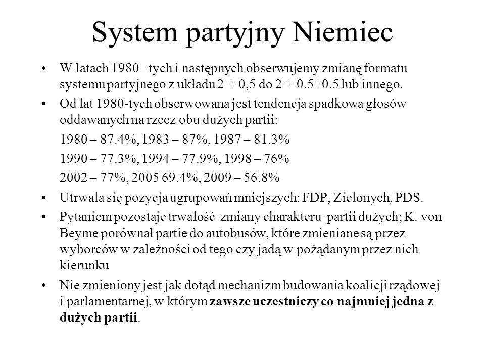 System partyjny Niemiec W latach 1980 –tych i następnych obserwujemy zmianę formatu systemu partyjnego z układu 2 + 0,5 do 2 + 0.5+0.5 lub innego.
