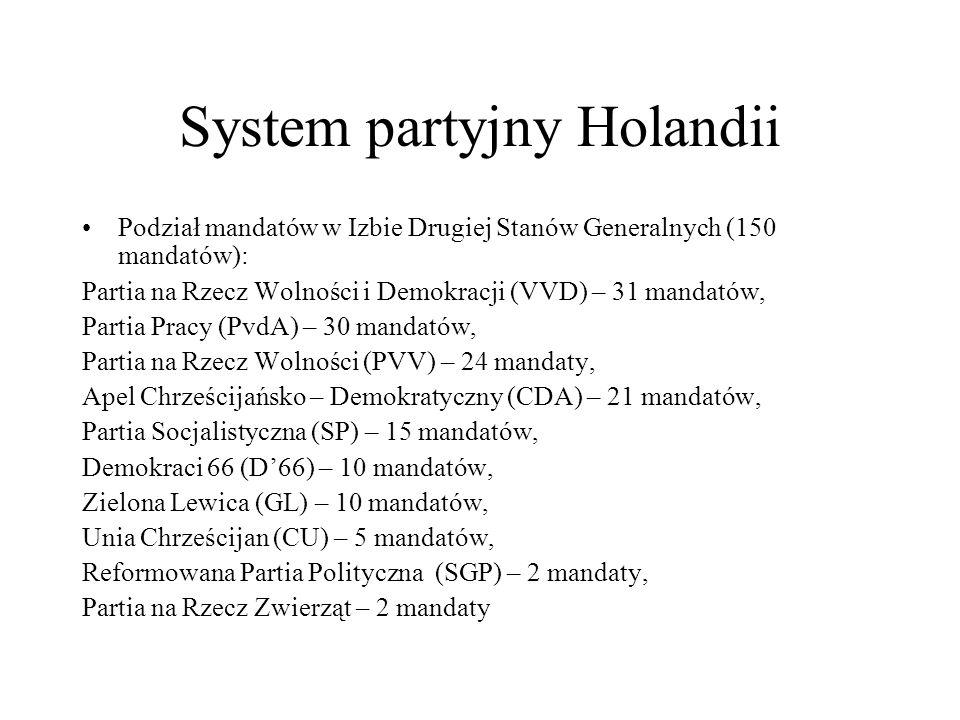 System partyjny Holandii Podział mandatów w Izbie Drugiej Stanów Generalnych (150 mandatów): Partia na Rzecz Wolności i Demokracji (VVD) – 31 mandatów, Partia Pracy (PvdA) – 30 mandatów, Partia na Rzecz Wolności (PVV) – 24 mandaty, Apel Chrześcijańsko – Demokratyczny (CDA) – 21 mandatów, Partia Socjalistyczna (SP) – 15 mandatów, Demokraci 66 (D'66) – 10 mandatów, Zielona Lewica (GL) – 10 mandatów, Unia Chrześcijan (CU) – 5 mandatów, Reformowana Partia Polityczna (SGP) – 2 mandaty, Partia na Rzecz Zwierząt – 2 mandaty
