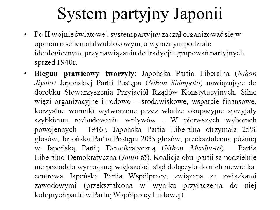 System partyjny Japonii Po II wojnie światowej, system partyjny zaczął organizować się w oparciu o schemat dwublokowym, o wyraźnym podziale ideologicznym, przy nawiązaniu do tradycji ugrupowań partyjnych sprzed 1940r.