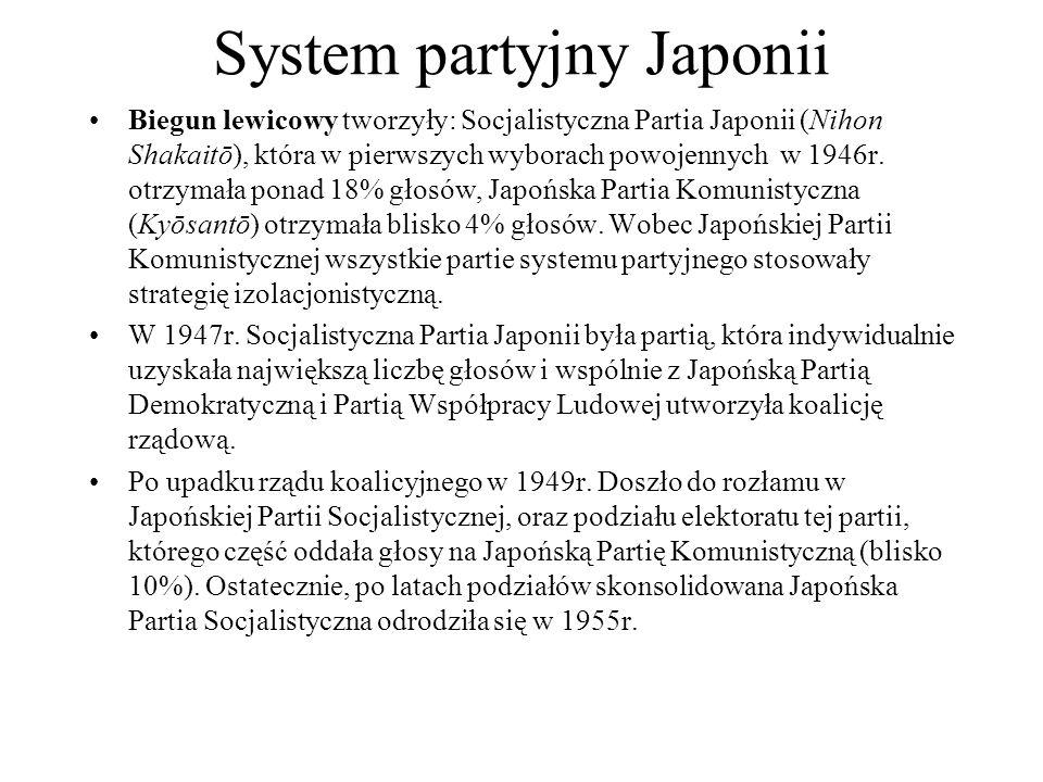 System partyjny Japonii Biegun lewicowy tworzyły: Socjalistyczna Partia Japonii (Nihon Shakaitō), która w pierwszych wyborach powojennych w 1946r.