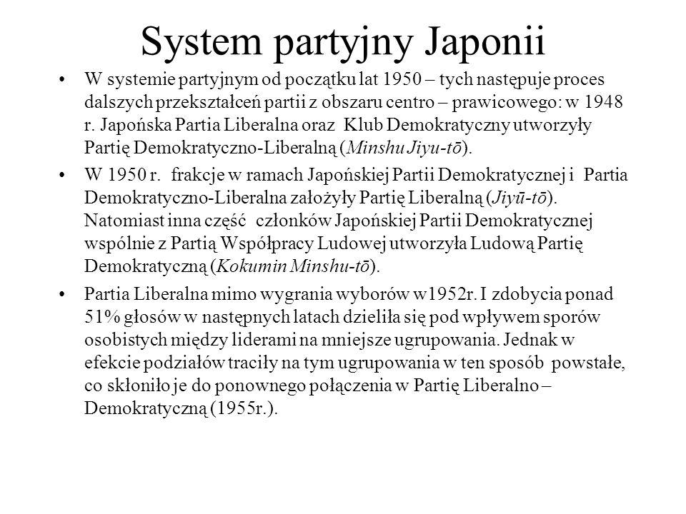 System partyjny Japonii W systemie partyjnym od początku lat 1950 – tych następuje proces dalszych przekształceń partii z obszaru centro – prawicowego: w 1948 r.