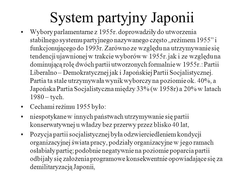 System partyjny Japonii Wybory parlamentarne z 1955r.