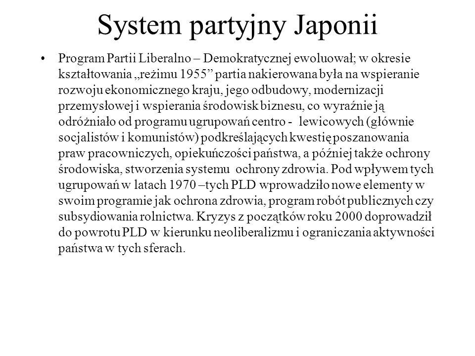 """System partyjny Japonii Program Partii Liberalno – Demokratycznej ewoluował; w okresie kształtowania """"reżimu 1955 partia nakierowana była na wspieranie rozwoju ekonomicznego kraju, jego odbudowy, modernizacji przemysłowej i wspierania środowisk biznesu, co wyraźnie ją odróżniało od programu ugrupowań centro - lewicowych (głównie socjalistów i komunistów) podkreślających kwestię poszanowania praw pracowniczych, opiekuńczości państwa, a później także ochrony środowiska, stworzenia systemu ochrony zdrowia."""