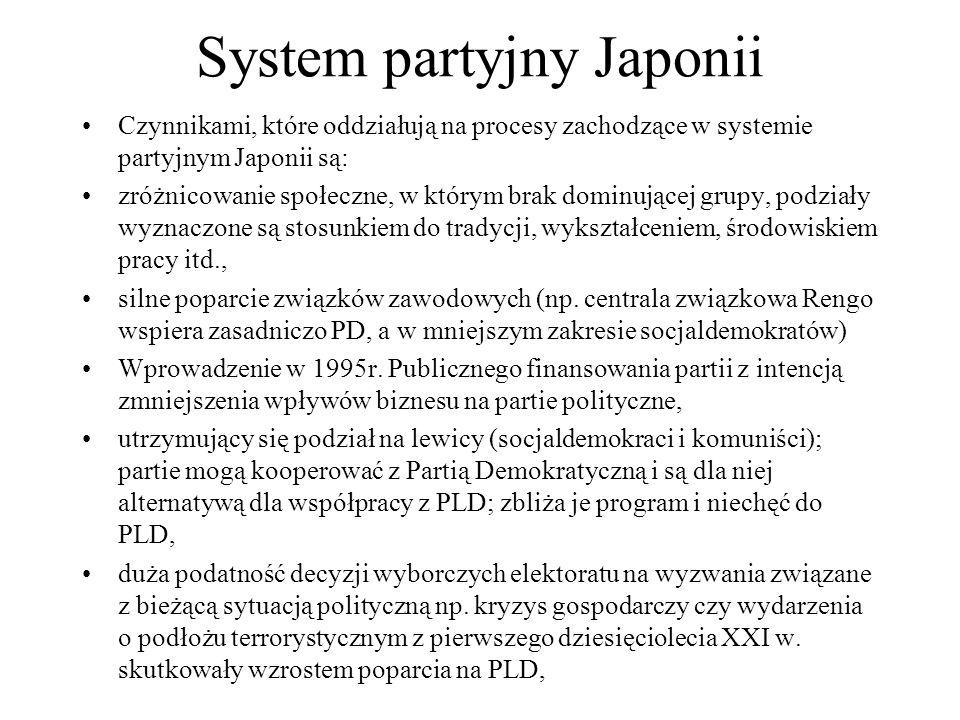 System partyjny Japonii Czynnikami, które oddziałują na procesy zachodzące w systemie partyjnym Japonii są: zróżnicowanie społeczne, w którym brak dominującej grupy, podziały wyznaczone są stosunkiem do tradycji, wykształceniem, środowiskiem pracy itd., silne poparcie związków zawodowych (np.