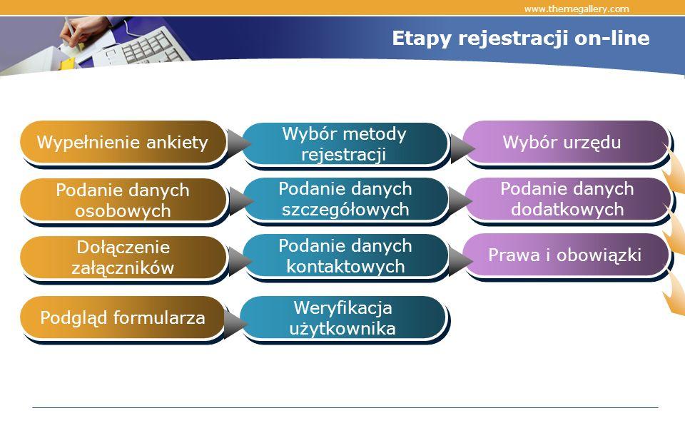 www.themegallery.com Etapy rejestracji on-line Wypełnienie ankiety Wybór metody rejestracji Wybór urzędu Podanie danych osobowych Podanie danych szczegółowych Podanie danych dodatkowych Dołączenie załączników Podanie danych kontaktowych Prawa i obowiązki Podgląd formularza Weryfikacja użytkownika