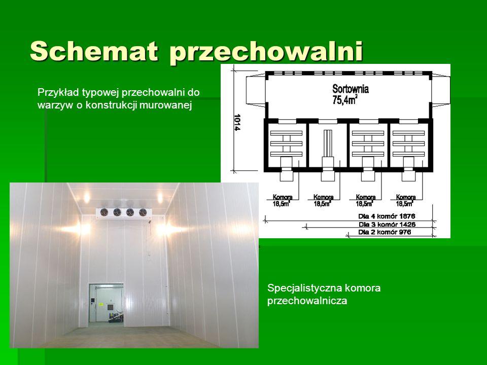 Schemat przechowalni Przykład typowej przechowalni do warzyw o konstrukcji murowanej Specjalistyczna komora przechowalnicza