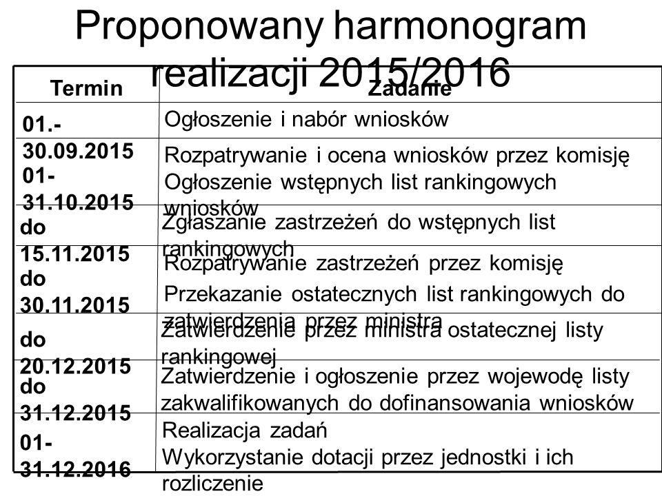 Proponowany harmonogram realizacji 2015/2016 Realizacja zadań Wykorzystanie dotacji przez jednostki i ich rozliczenie 01- 31.12.2016 Zatwierdzenie i o