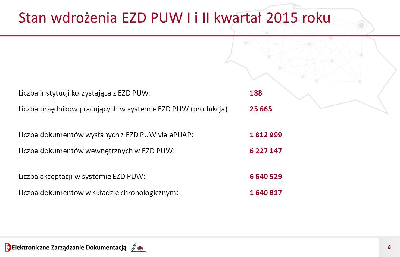 8 Stan wdrożenia EZD PUW I i II kwartał 2015 roku Liczba instytucji korzystająca z EZD PUW: 188 Liczba urzędników pracujących w systemie EZD PUW (prod