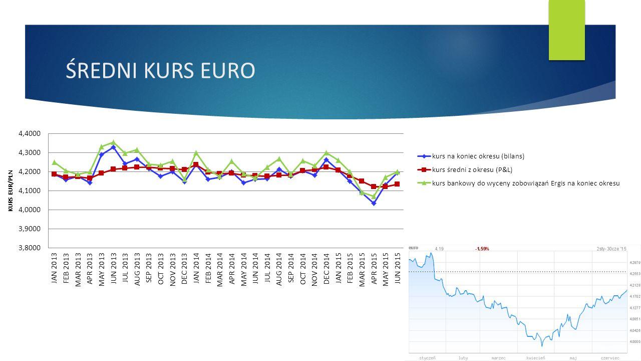 ŚREDNI KURS EURO