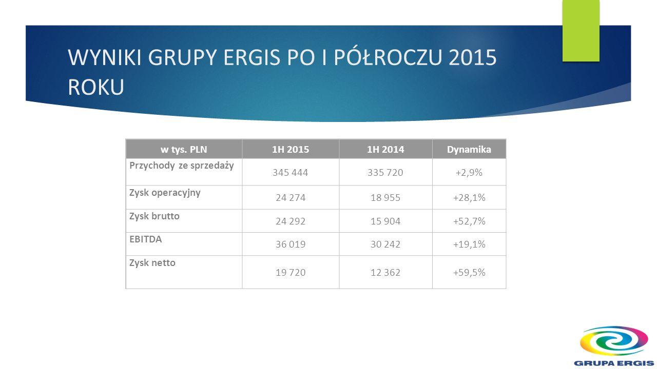 WSKAŹNIKI RENTOWNOŚCI GRUPY ERGIS PO I PÓŁROCZU 2015 ROKU Zauważalna poprawa rentowności Grupy jest bezpośrednim efektem poprawy wyniku operacyjnego wskaźnik1H 20151H 2014 Zmiana w punktach procentowych Rentowność sprzedaży 17,86%16,88%+0,98 Rentowność działalności operacyjnej 7,03%5,65%+1,38 pp Rentowność EBITDA 10,43%9,01%+1,42 pp Rentowność brutto 7,03%4,74%+2,29 pp Rentowność netto 5,71%3,68%+2,03pp