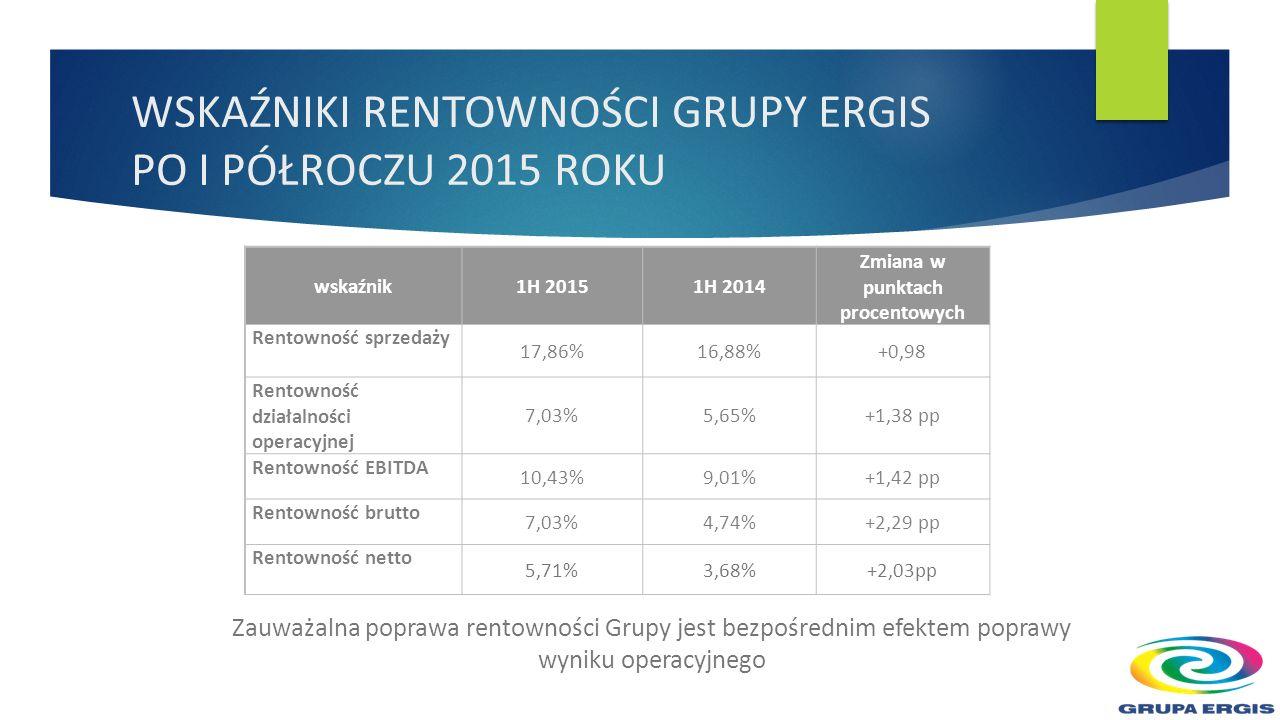 SPRZEDAŻ PRODUKTÓW GRUPY ERGIS PO I PÓŁROCZU 2015 - WARTOŚCIOWO w tys.