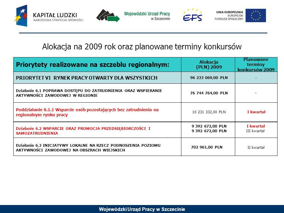 Wojewódzki Urząd Pracy w Szczecinie Priorytety realizowane na szczeblu regionalnym: Alokacja (PLN) 2009 Planowane terminy konkursów 2009 PRIORYTET VI RYNEK PRACY OTWARTY DLA WSZYSTKICH 96 233 069,00 PLN - Działanie 6.1 POPRAWA DOSTĘPU DO ZATRUDNIENIA ORAZ WSPIERANIE AKTYWNOŚCI ZAWODOWEJ W REGIONIE 76 744 764,00 PLN- Poddziałanie 6.1.1 Wsparcie osób pozostających bez zatrudnienia na regionalnym rynku pracy 10 231 332,00 PLNI kwartał III kwartał Działanie 6.2 WSPARCIE ORAZ PROMOCJA PRZEDSIĘBIORCZOŚCI I SAMOZATRUDNIENIA 9 392 672,00 PLN Działanie 6.3 INICJATYWY LOKALNE NA RZECZ PODNOSZENIA POZIOMU AKTYWNOŚCI ZAWODOWEJ NA OBSZRACH WIEJSKICH 702 961,00 PLN II kwartał Alokacja na 2009 rok oraz planowane terminy konkursów