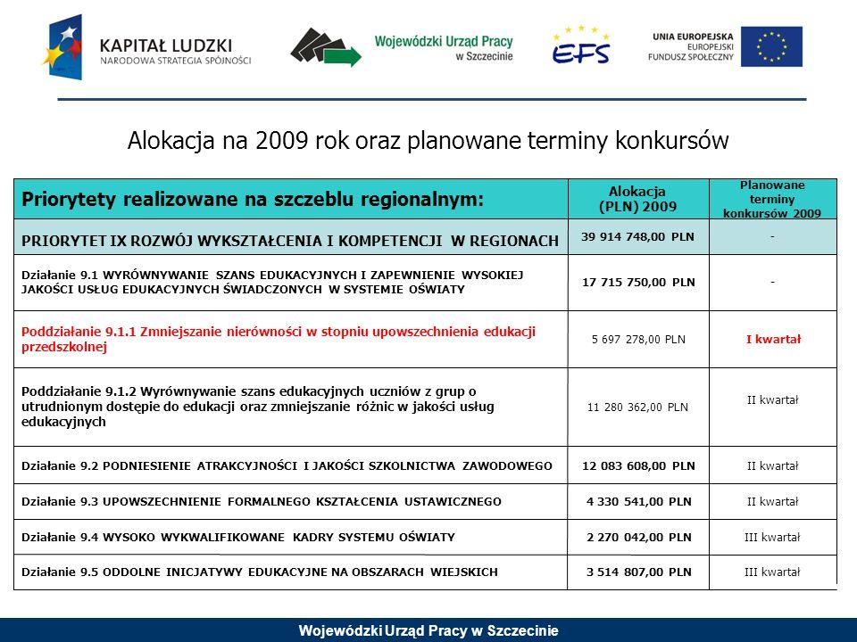 Wojewódzki Urząd Pracy w Szczecinie Priorytety realizowane na szczeblu regionalnym: Alokacja (PLN) 2009 Planowane terminy konkursów 2009 PRIORYTET IX ROZWÓJ WYKSZTAŁCENIA I KOMPETENCJI W REGIONACH 39 914 748,00 PLN- Działanie 9.1 WYRÓWNYWANIE SZANS EDUKACYJNYCH I ZAPEWNIENIE WYSOKIEJ JAKOŚCI USŁUG EDUKACYJNYCH ŚWIADCZONYCH W SYSTEMIE OŚWIATY 17 715 750,00 PLN- Poddziałanie 9.1.1 Zmniejszanie nierówności w stopniu upowszechnienia edukacji przedszkolnej 5 697 278,00 PLNI kwartał Poddziałanie 9.1.2 Wyrównywanie szans edukacyjnych uczniów z grup o utrudnionym dostępie do edukacji oraz zmniejszanie różnic w jakości usług edukacyjnych 11 280 362,00 PLN II kwartał Działanie 9.2 PODNIESIENIE ATRAKCYJNOŚCI I JAKOŚCI SZKOLNICTWA ZAWODOWEGO12 083 608,00 PLNII kwartał Działanie 9.3 UPOWSZECHNIENIE FORMALNEGO KSZTAŁCENIA USTAWICZNEGO4 330 541,00 PLNII kwartał Działanie 9.4 WYSOKO WYKWALIFIKOWANE KADRY SYSTEMU OŚWIATY2 270 042,00 PLNIII kwartał Działanie 9.5 ODDOLNE INICJATYWY EDUKACYJNE NA OBSZARACH WIEJSKICH3 514 807,00 PLNIII kwartał Alokacja na 2009 rok oraz planowane terminy konkursów