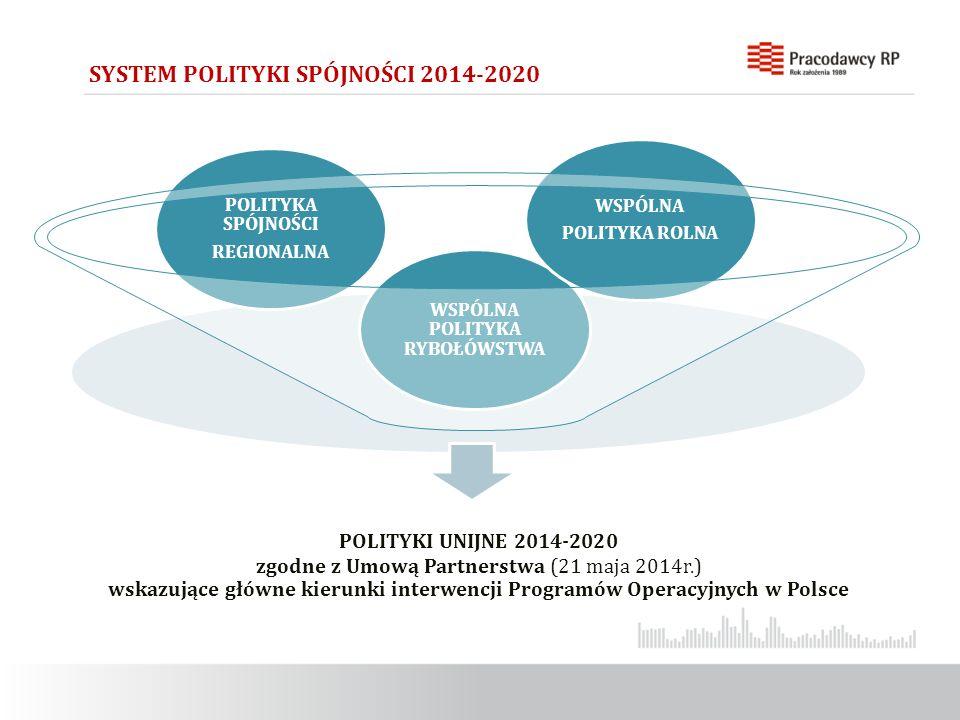 : SYSTEM POLITYKI SPÓJNOŚCI 2014-2020 POLITYKI UNIJNE 2014-2020 zgodne z Umową Partnerstwa (21 maja 2014r.) wskazujące główne kierunki interwencji Programów Operacyjnych w Polsce POLITYKA SPÓJNOŚCI REGIONALNA WSPÓLNA POLITYKA RYBOŁÓWSTWA WSPÓLNA POLITYKA ROLNA