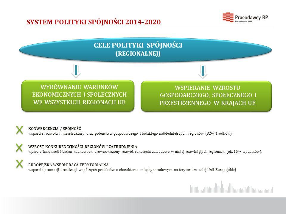 KONWERGENCJA / SPÓJNOŚĆ wsparcie rozwoju i infrastruktury oraz potencjału gospodarczego i ludzkiego najbiedniejszych regionów (82% środków) WZROST KONKURENCYJNOŚCI REGIONÓW I ZATRUDNIENIA: wparcie innowacji i badań naukowych, zrównoważony rozwój, szkolenia zawodowe w mniej rozwiniętych regionach (ok.