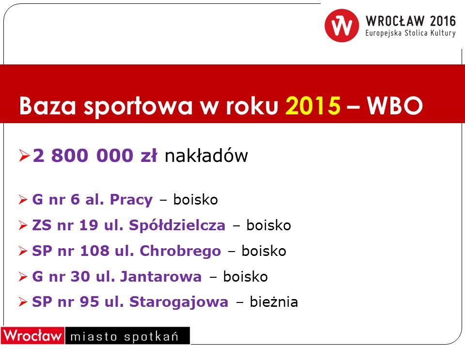 Baza sportowa w roku 2015 – WBO  2 800 000 zł nakładów  G nr 6 al. Pracy – boisko  ZS nr 19 ul. Spółdzielcza – boisko  SP nr 108 ul. Chrobrego – b