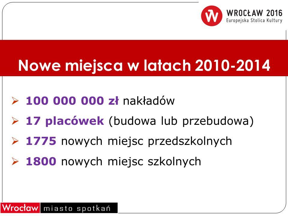 Nowe miejsca w latach 2010-2014  100 000 000 zł nakładów  17 placówek (budowa lub przebudowa)  1775 nowych miejsc przedszkolnych  1800 nowych miejsc szkolnych