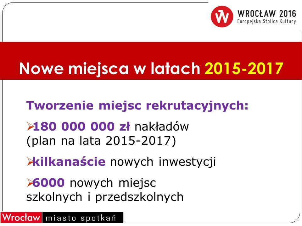 Nowe miejsca w latach 2015-2017 Tworzenie miejsc rekrutacyjnych:  180 000 000 zł nakładów (plan na lata 2015-2017)  kilkanaście nowych inwestycji  6000 nowych miejsc szkolnych i przedszkolnych
