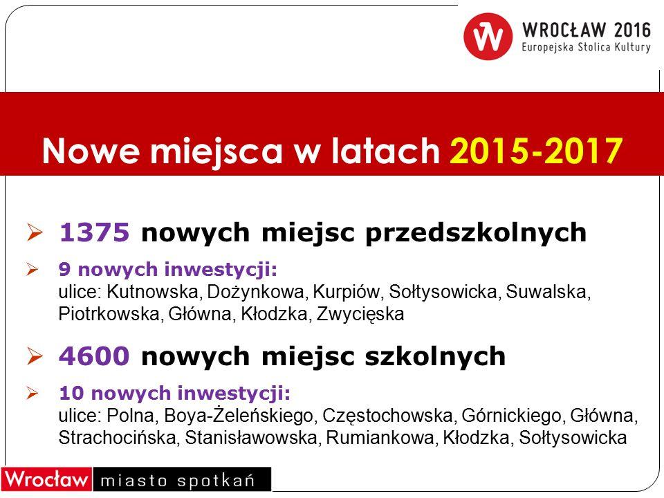 Nowe miejsca w latach 2015-2017  1375 nowych miejsc przedszkolnych  9 nowych inwestycji: ulice: Kutnowska, Dożynkowa, Kurpiów, Sołtysowicka, Suwalska, Piotrkowska, Główna, Kłodzka, Zwycięska  4600 nowych miejsc szkolnych  10 nowych inwestycji: ulice: Polna, Boya-Żeleńskiego, Częstochowska, Górnickiego, Główna, Strachocińska, Stanisławowska, Rumiankowa, Kłodzka, Sołtysowicka